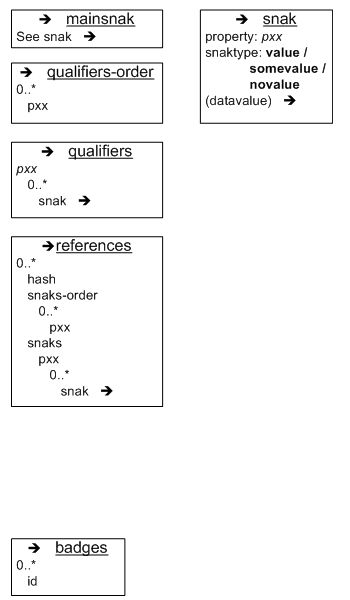 Data model of Wikidata. Lists mainsnak (for claims), qualifiers, references and snak.