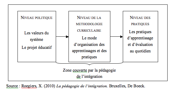 Le niveau d'intervention de la PI (2).png