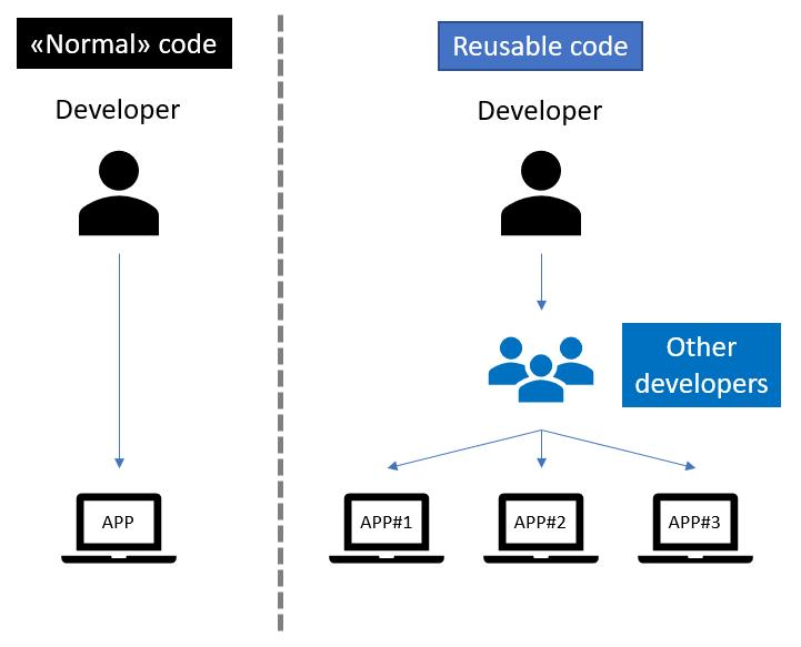 Diagramme du code réutilisable