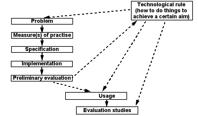 Design-science-approach-overview.png