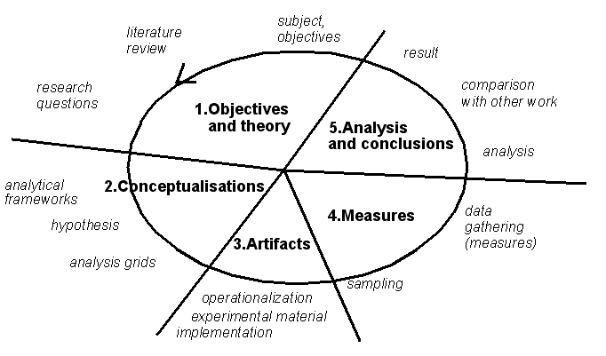 Research-cycle-model.png