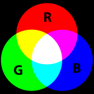A representation of additive color mixing (Wikipedia)