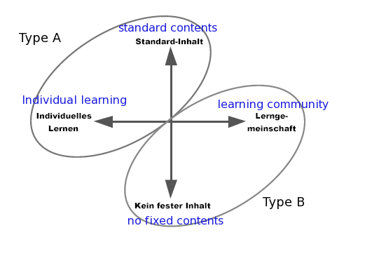 E-learning-types-schulmeister.png