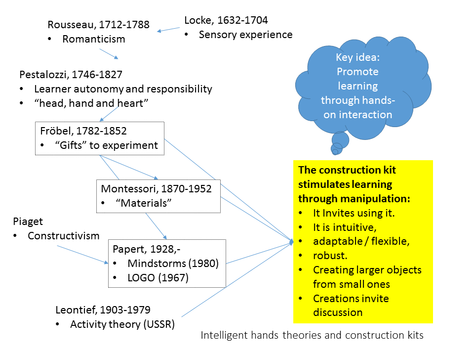 Construction kits: Some historical roots and properties