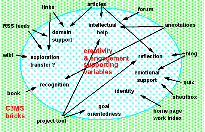 C3ms-activity-engagement.png
