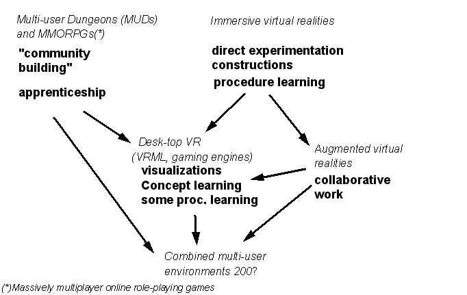 Virtual-environments-typology-1997.png